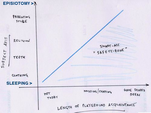 Smart_ass_safety_graph.jpg, courtesy of daddyzine.typepad.com