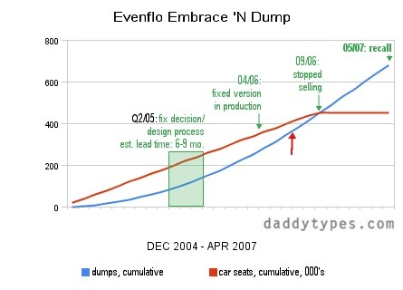 evenflo_embrace_n_dump_cr.jpg