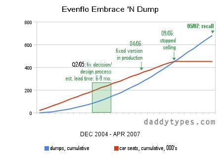evenflo_embrace_n_dump_dt.jpg